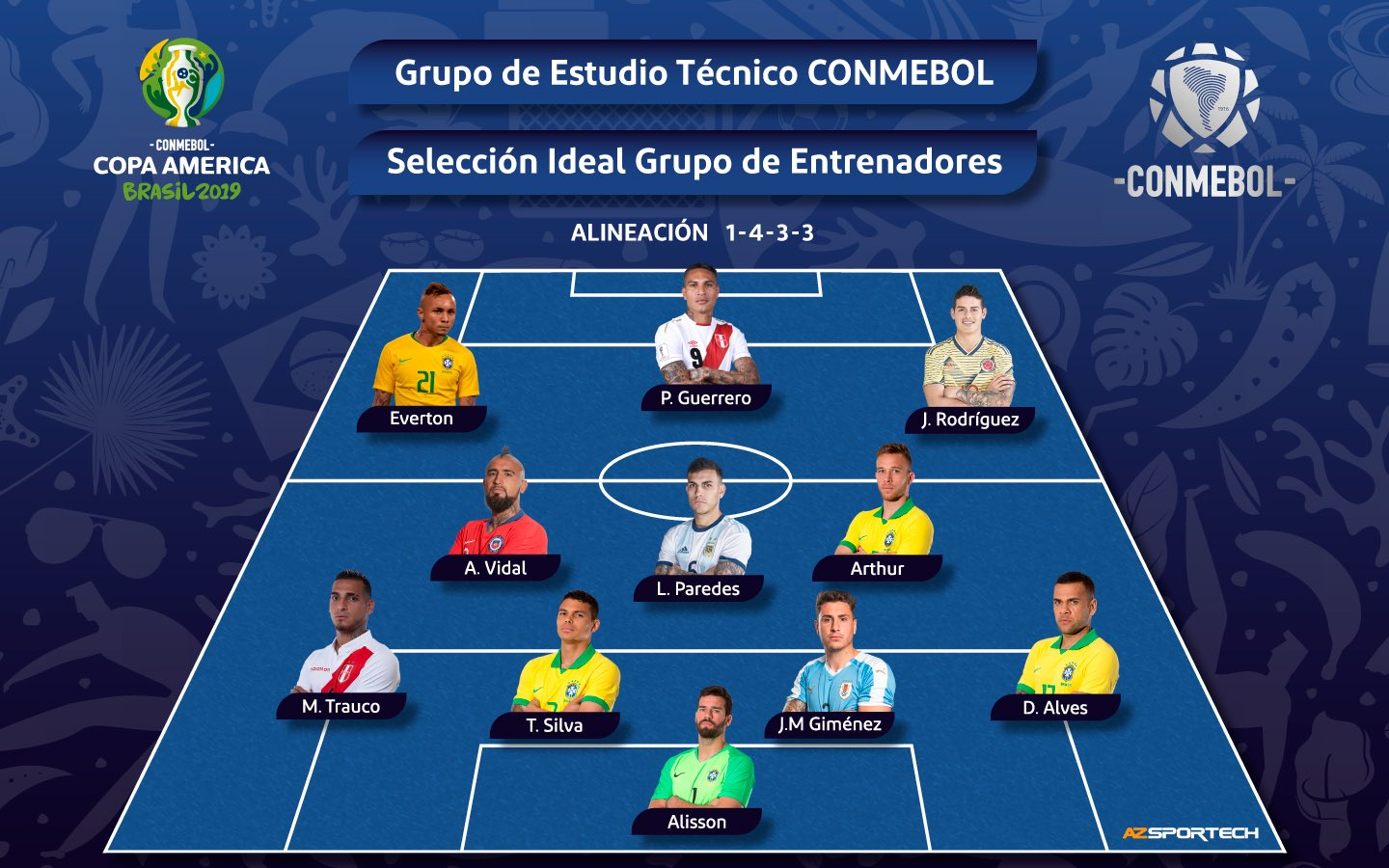 Top 11 players of the Copa America 2019