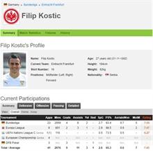 Frankfurt doesn't believe it will keep Kostic